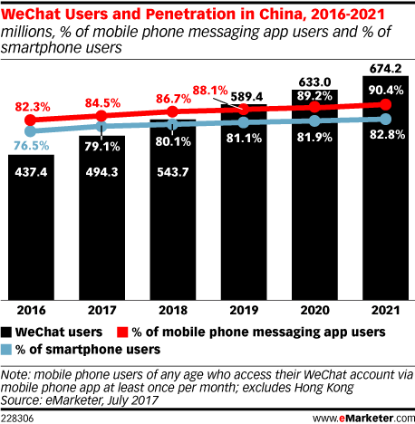 wechat projection